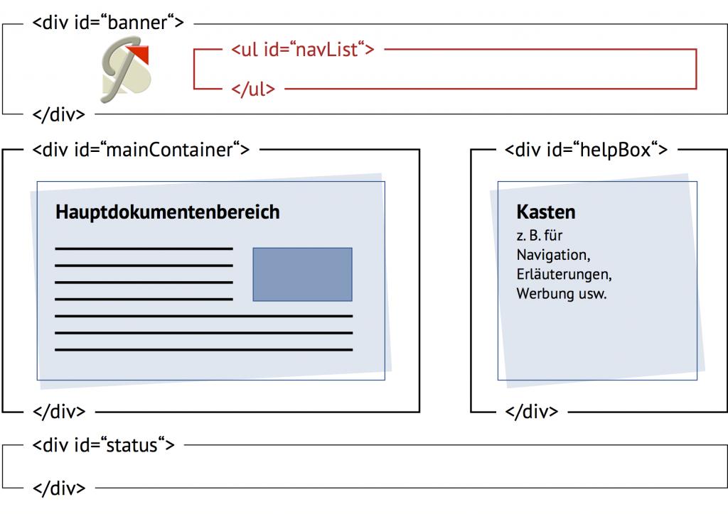 htmlStruktur